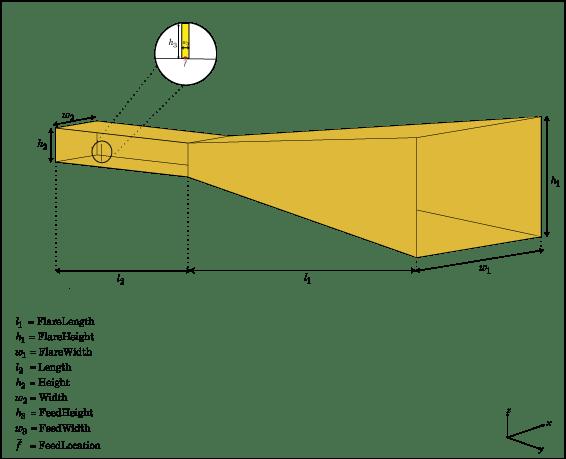Create Horn Antenna - Matlab