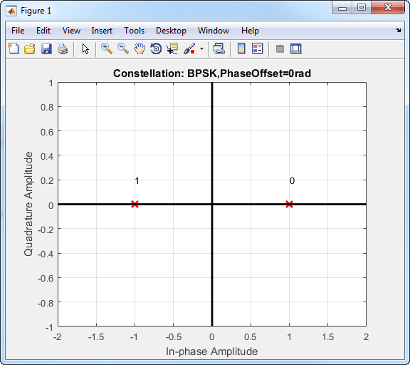 Phase Modulation - MATLAB & Simulink - MathWorks Nordic