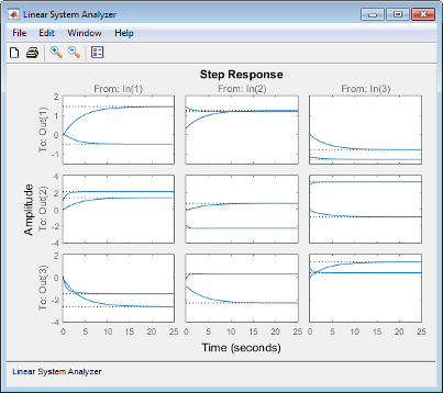 Analyzing MIMO Models - MATLAB & Simulink - MathWorks Nordic