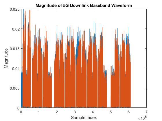 5G NR Downlink Carrier Waveform Generation - MATLAB & Simulink