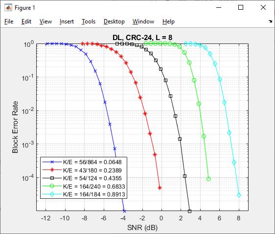 5G New Radio Polar Coding - MATLAB & Simulink