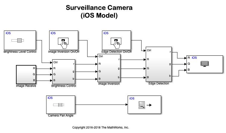 surveillance camera with raspberry pi - matlab  u0026 simulink example
