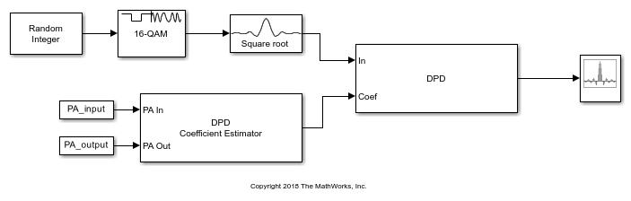 Predistort Power Amplifier Input Signal in Simulink - MATLAB