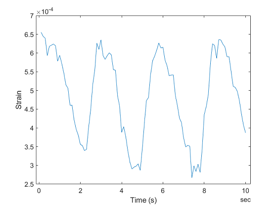 Measure Strain using an Analog Bridge Sensor - MATLAB