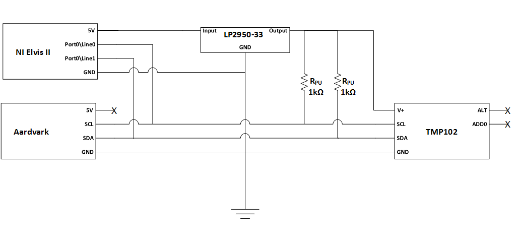 Communicate with I2C devices and analyze bus signals using
