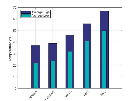 2-d and 3-d plots - matlab  u0026 simulink