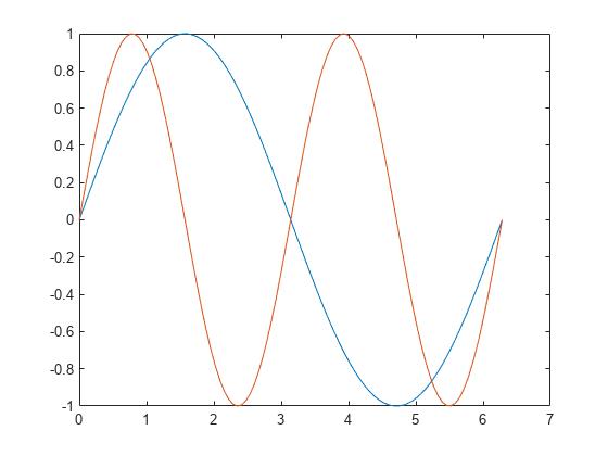 Clear axes - MATLAB cla - MathWorks Nordic