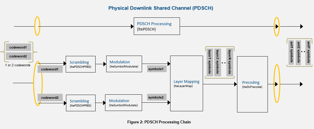 LTE DL-SCH and PDSCH Processing Chain - MATLAB & Simulink