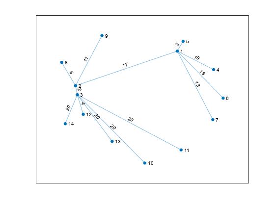 Change layout of graph plot matlab layout mathworks nordic layoutpforceweighteffectdirect ccuart Gallery