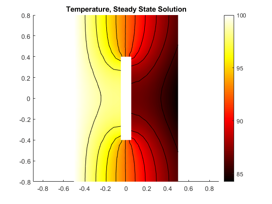 Solving A Heat Transfer Problem With Temperature Dependent