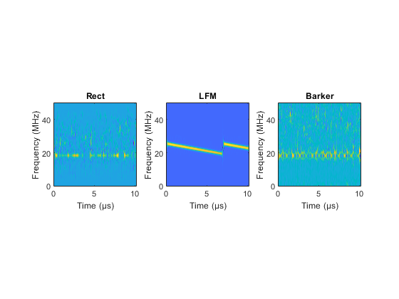 Radar Waveform Classification Using Deep Learning - MATLAB & Simulink