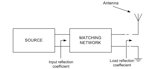 Designing Broadband Matching Networks (Part 1: Antenna