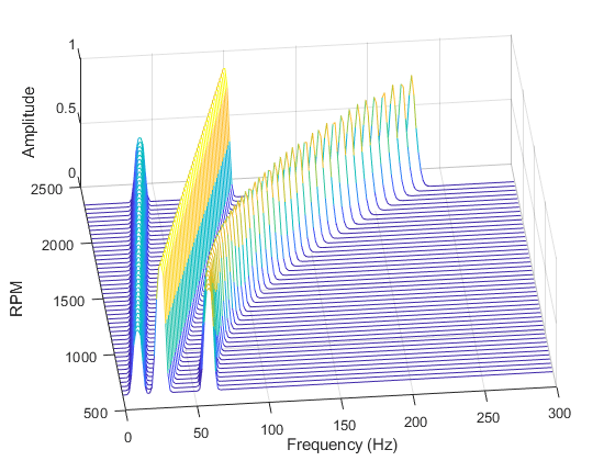 Frequency rpm map for order analysis matlab rpmfreqmap mathworks frrp meshgridfrrp waterfallfrrpmap view 660 xlabelfrequency hz ylabelrpm zlabelamplitude ccuart Gallery