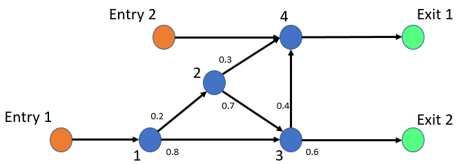Model Traffic Intersections as a Queuing Network - MATLAB