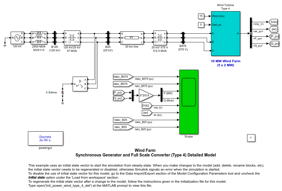 Wind Farm - Synchronous Generator and Full Scale Converter (Type 4