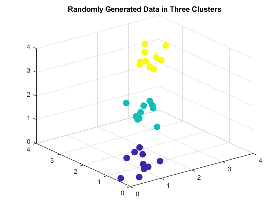 Construct agglomerative clusters from data - MATLAB