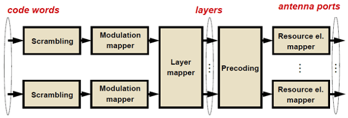 Mapping Block Diagram Trusted Wiring Diagram