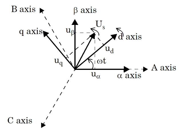 Perform transformation from αβ0 stationary reference frame to dq0 ...