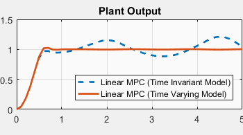 Adaptive MPC with Time-Varying Prediction Models