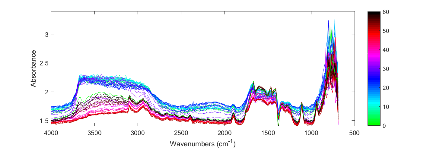 Create 58 graphs as a waterfall plot from 58 v files matlab but i want it looking like the waterfall plot as displayed below ccuart Gallery