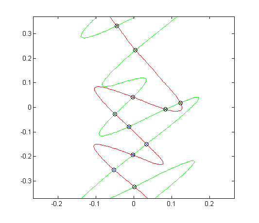 Curve intersections - File Exchange - MATLAB Central