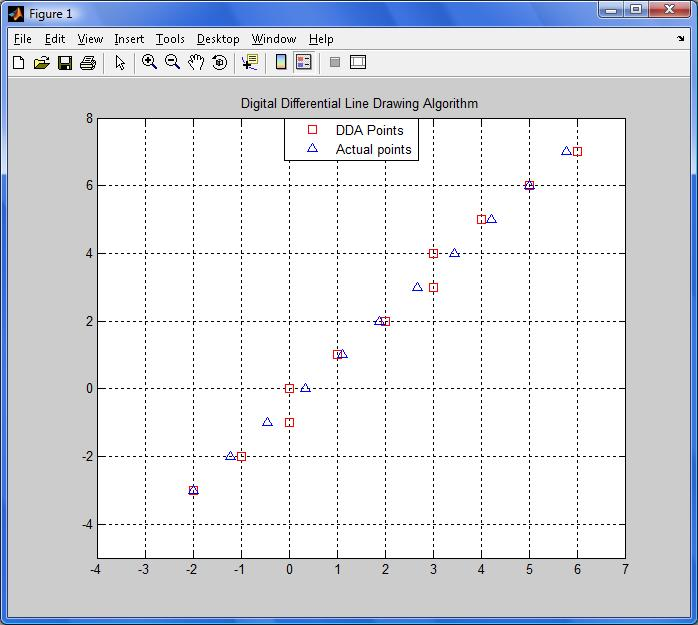 Line Drawing Algorithm Matlab : Line drawing by dda file exchange matlab central