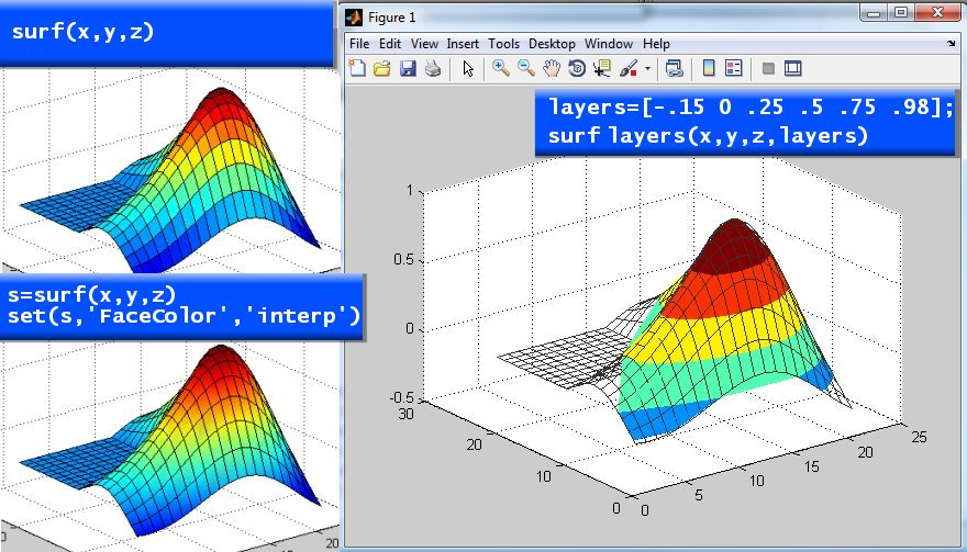how to make contour plot matlab