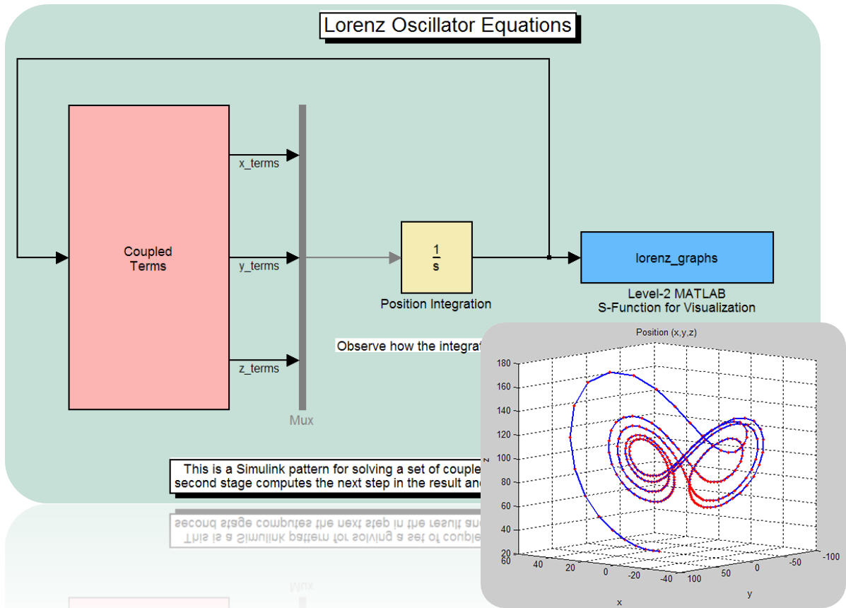 Solution of Differential Equations with MATLAB & Simulink
