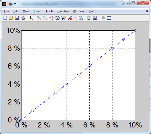 how to add two axes in matlab