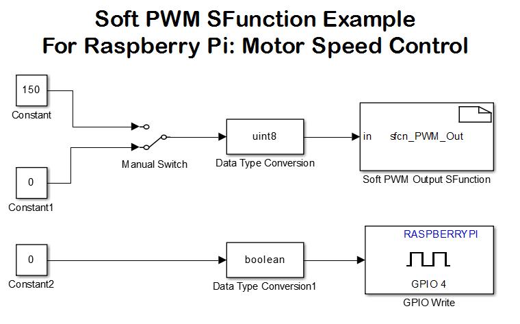 raspberry pi pwm driver block sfunction file exchange matlab central rh se mathworks com  raspberry pi pwm functions