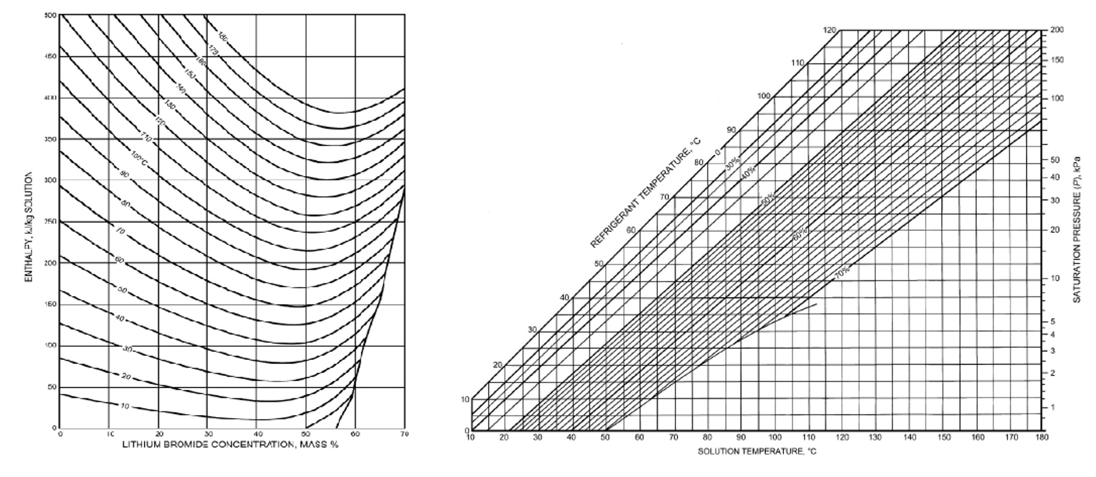 Curvature Of The Earth Calculator Calculation Of Enthalpy And Librh2o Concentration From