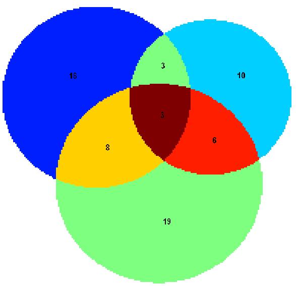 proportional venn diagrams - file exchange