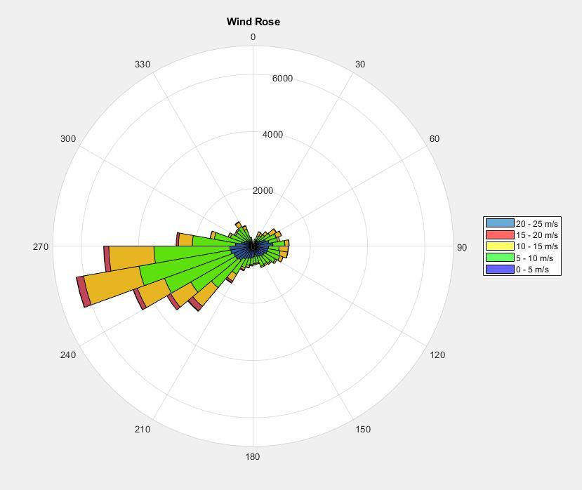 Rose Diagram Matlab - Wiring Diagrams