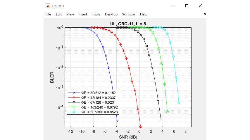 5G NR polar coding.