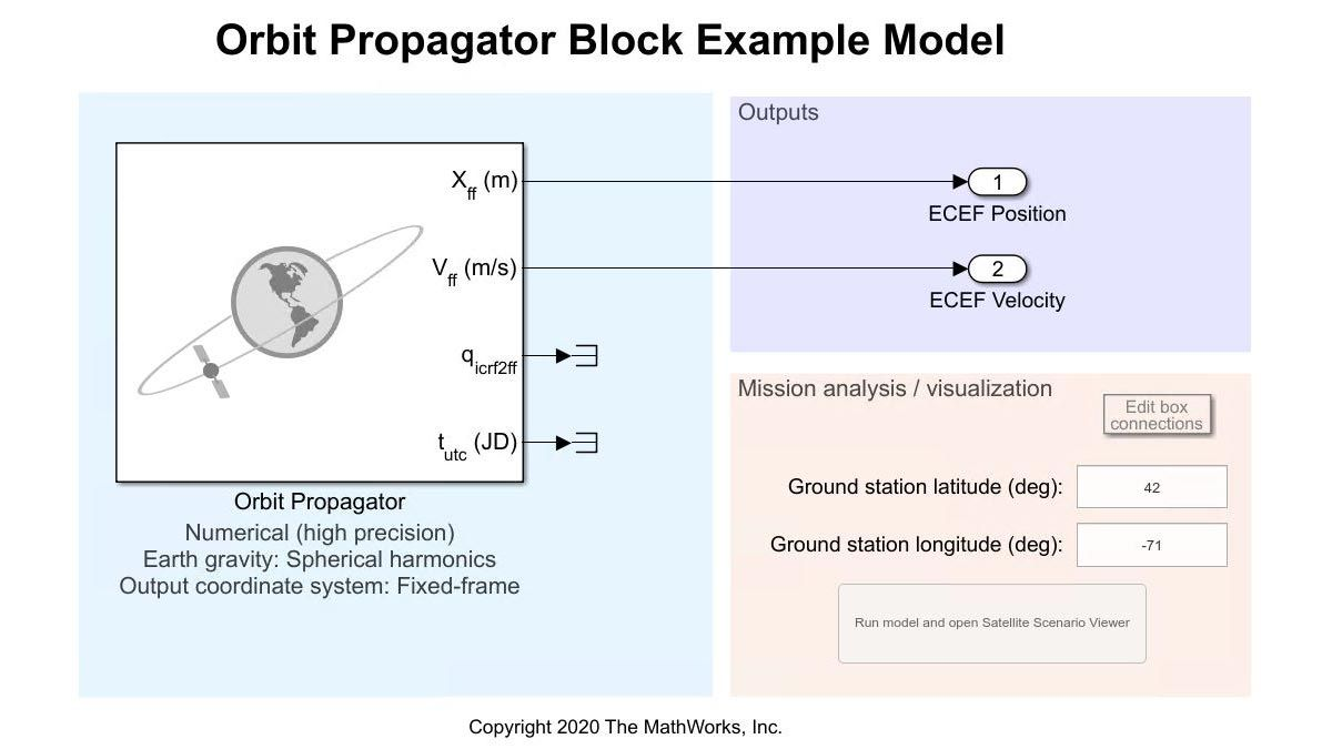 Simulink model with the Orbit Propagator block.