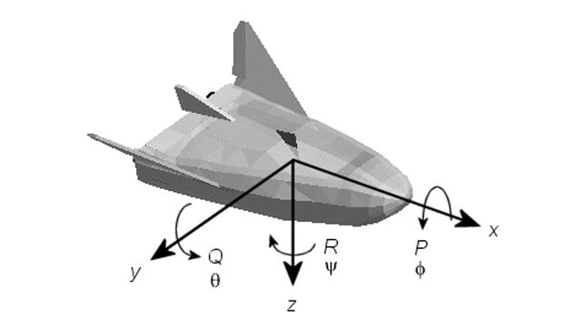 3D representation of a flight vehicle with arrows indicating six degrees of freedom.
