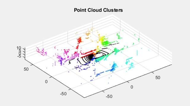 3D point cloud with clusters identified using segmentation.