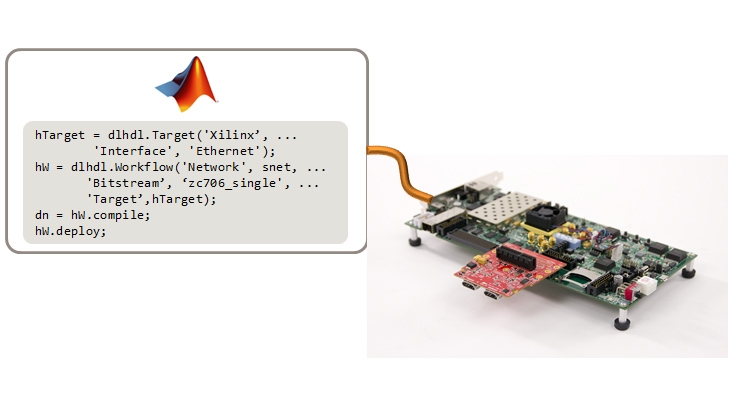 Using MATLAB to configure the board and interface, compile the network, and deploy to the FPGA.