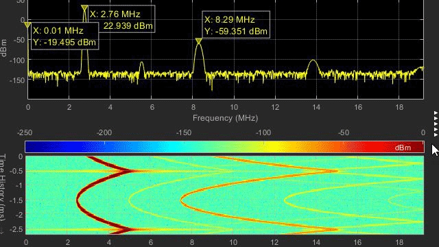 Digital and analog waveforms in Logic Analyzer