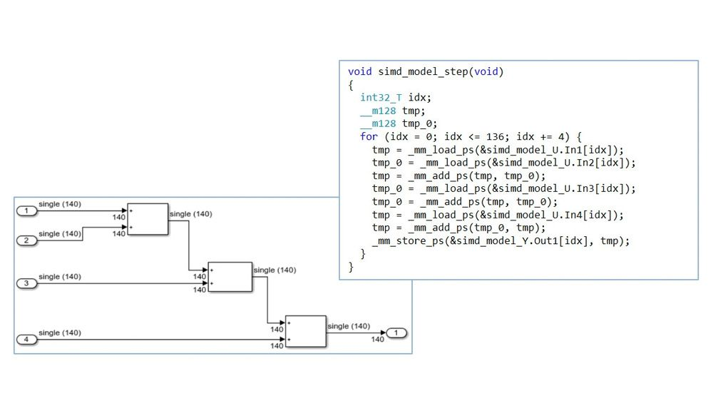 SIMD code generation from Simulink model.