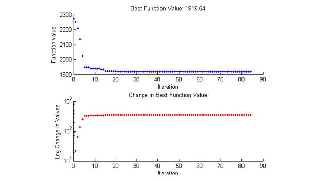 Custom plot function for pattern search