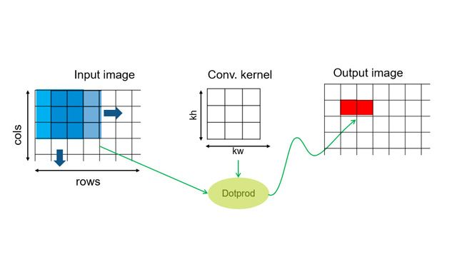 The stencil processing design pattern.