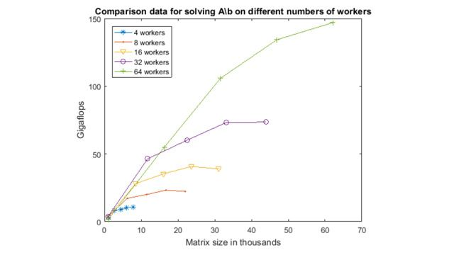 Distributed arrays allow you to execute calculations with data that is too big for the memory of a single computer.