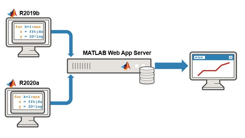 Deploying web apps from multiple releases.