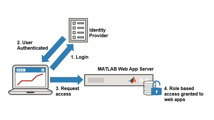 Securely controlling access to web apps.