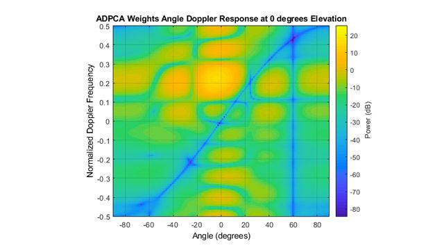 ADPCA angle-Doppler response after STAP showing target detection and lines where clutter and interference were removed.