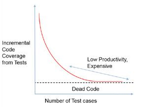 Cost of achieving complete code coverage with testing