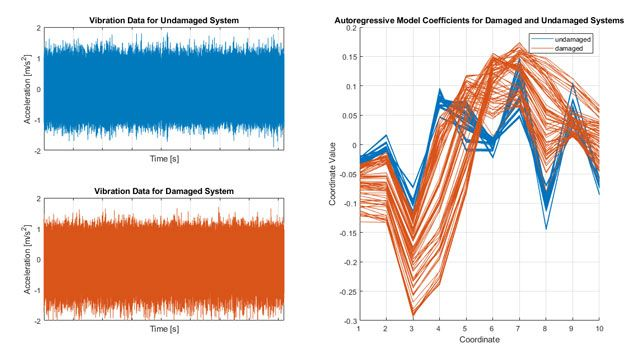 10th-order autoregressive models fit to vibration data from damaged and undamaged systems.
