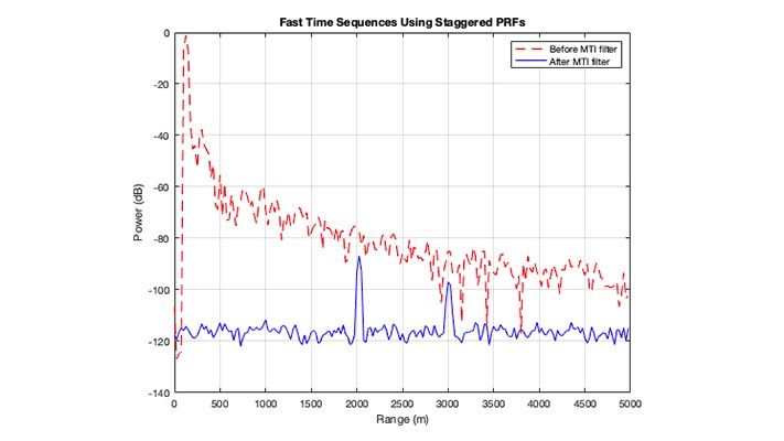 Plot of radar received power vs. range before and after MTI filtering. Two targets are visible after MTI filtering.