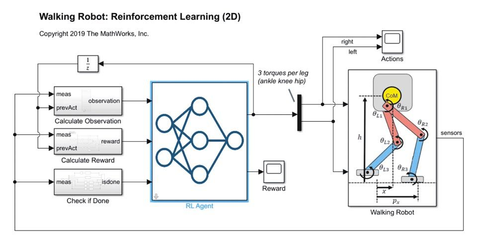 Simulink environment model for a biped robot.